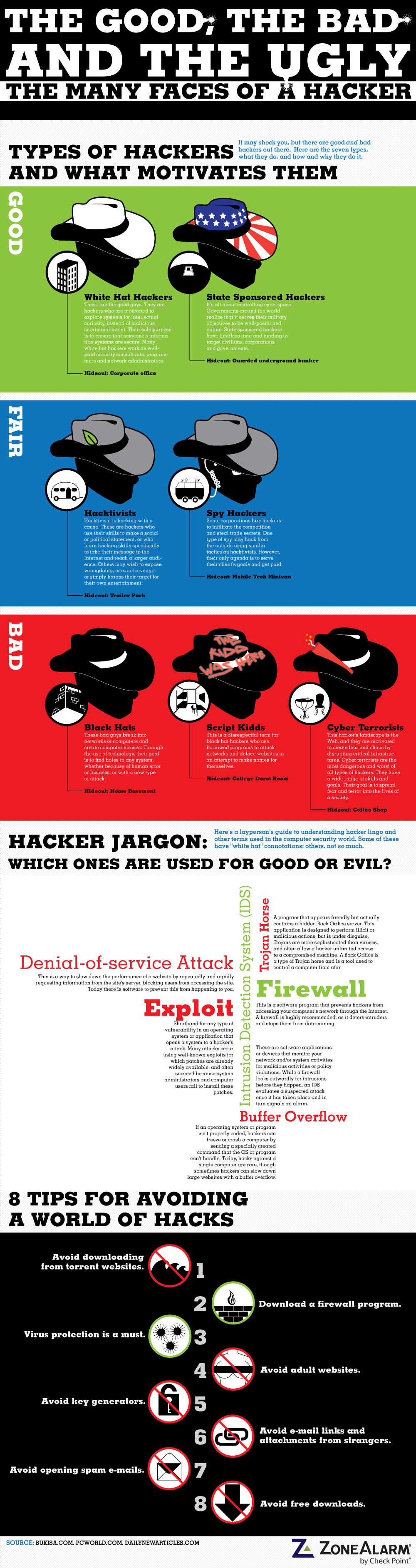 Les différents types de Hackers