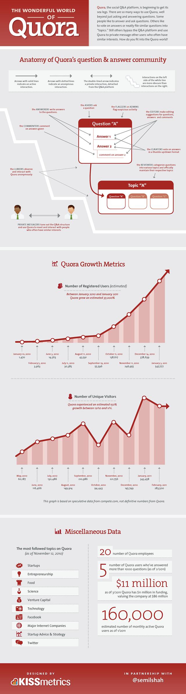Statistiques sur Quora
