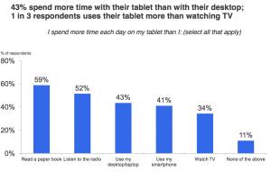 Utilisation tablette tactile