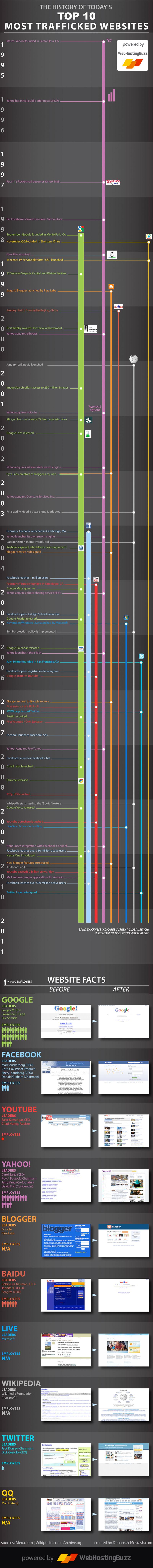 L'histoire des 10 sites les plus vus sur Internet