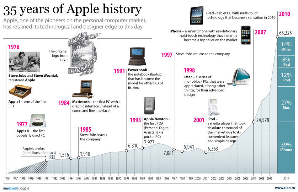 35 ans d'histoire d'Apple