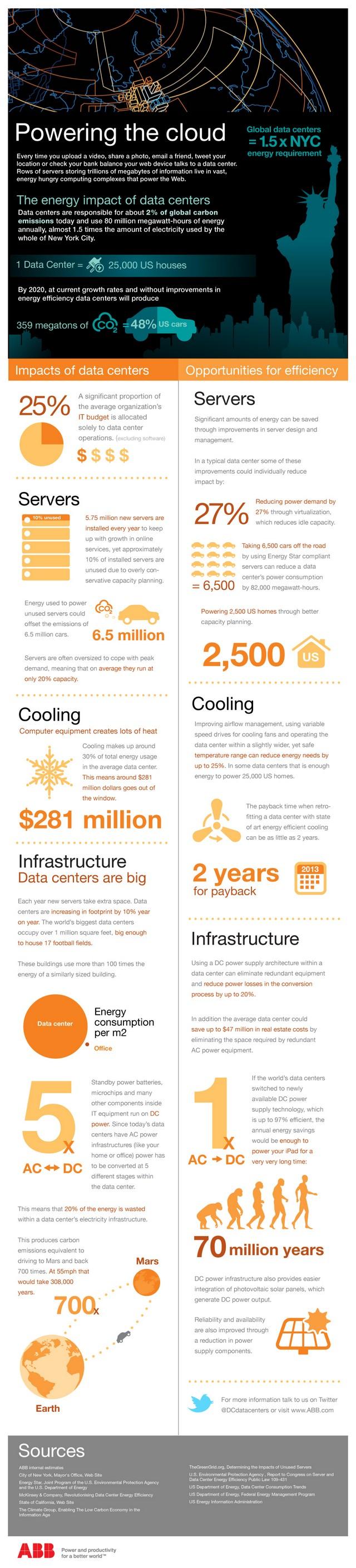 Les datacenters et l'environnement