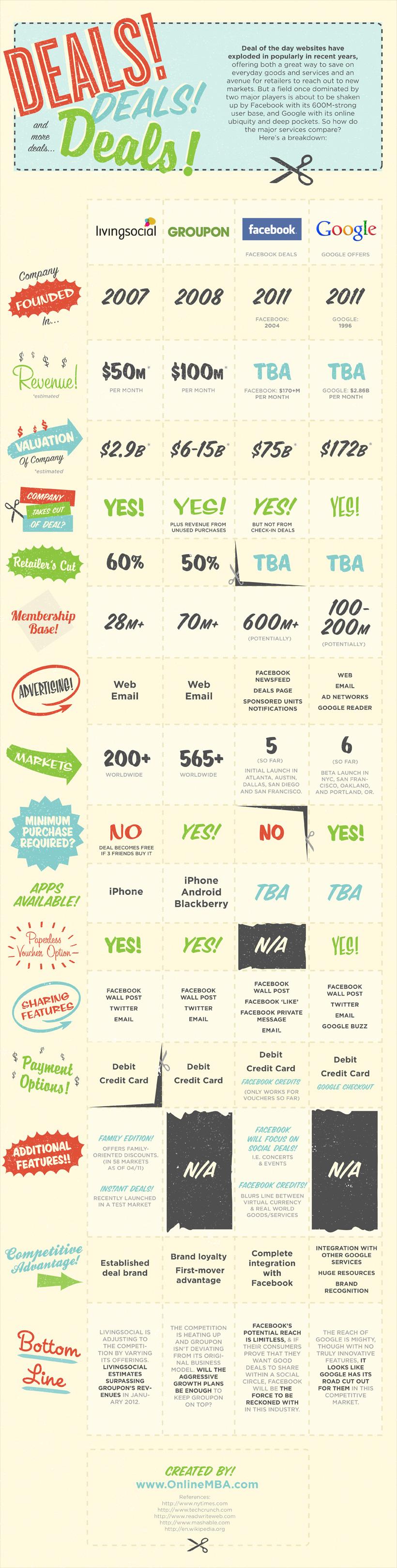 Comparatifs des plateformes de coupons