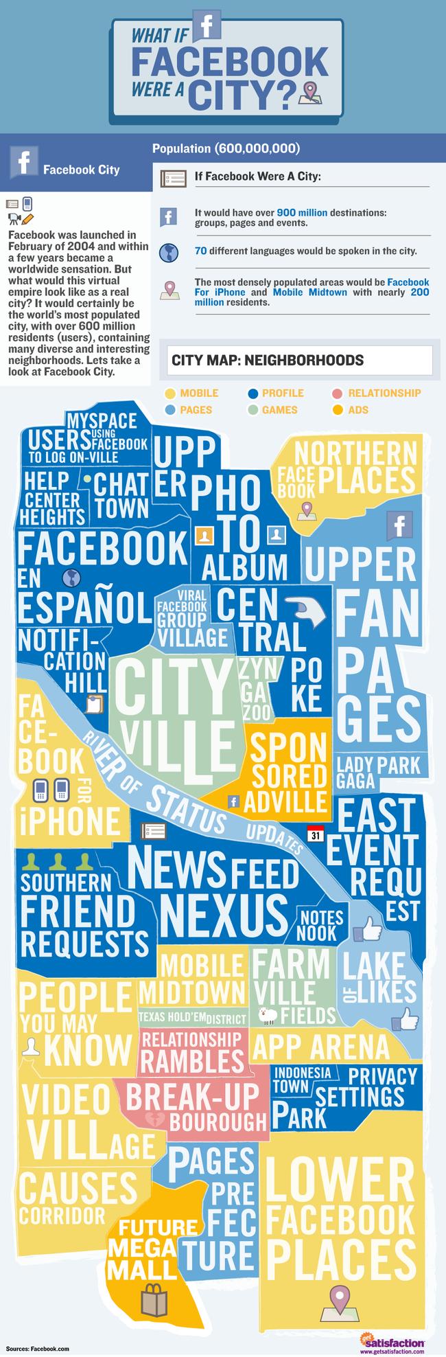 Et si Facebook était une ville?