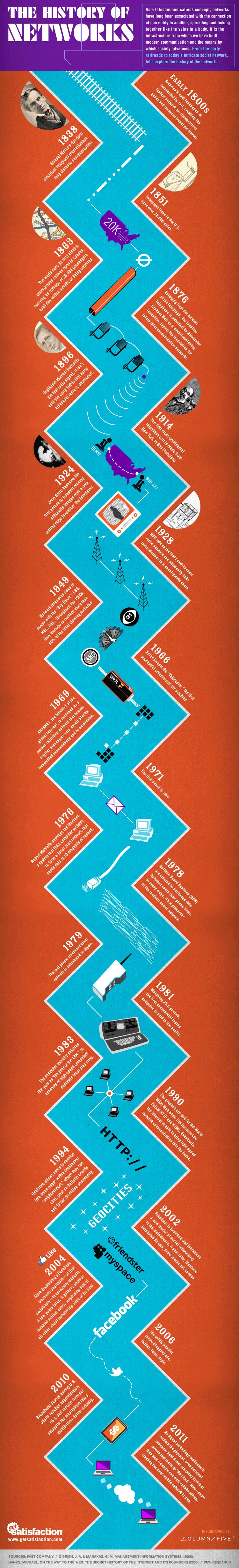 L'histoire des réseaux