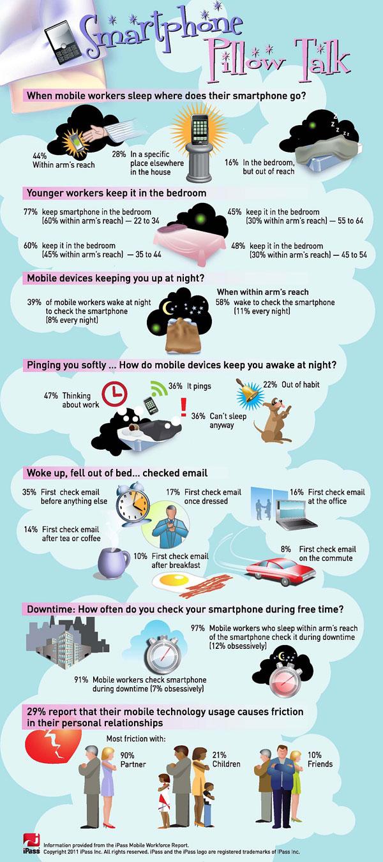 L'impact du smartphone sur nos usages professionnels