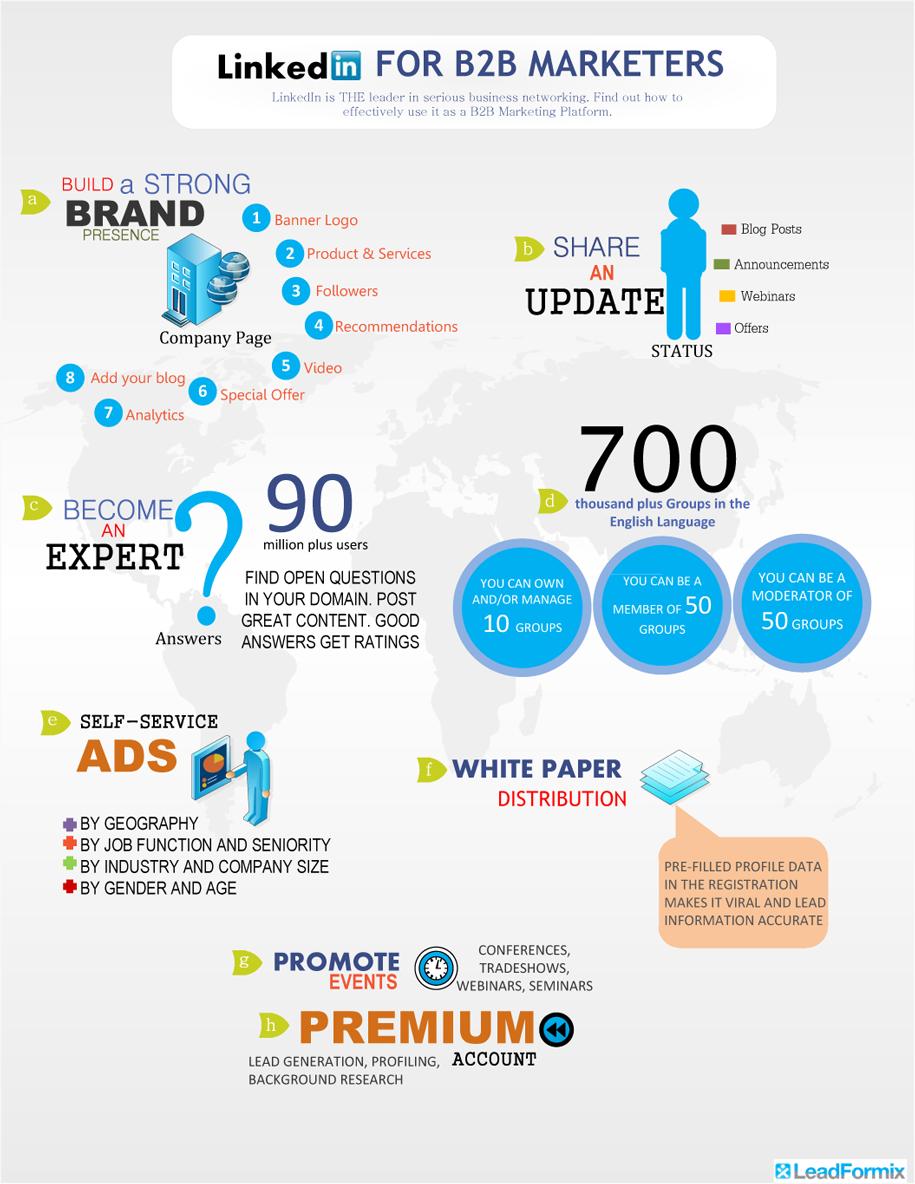 LinkedIn pour les marketeurs B2B