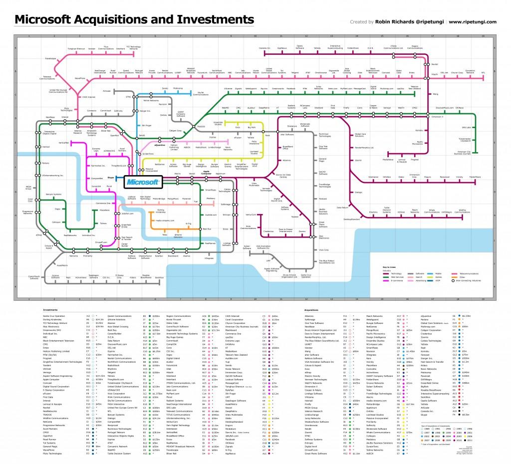 Toutes les acquisitions et investissements de Microsoft