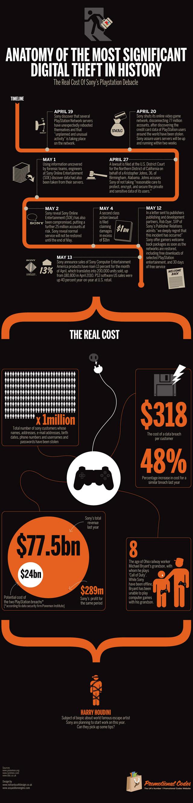 Quel coût pour le piratage du Playstation Network?