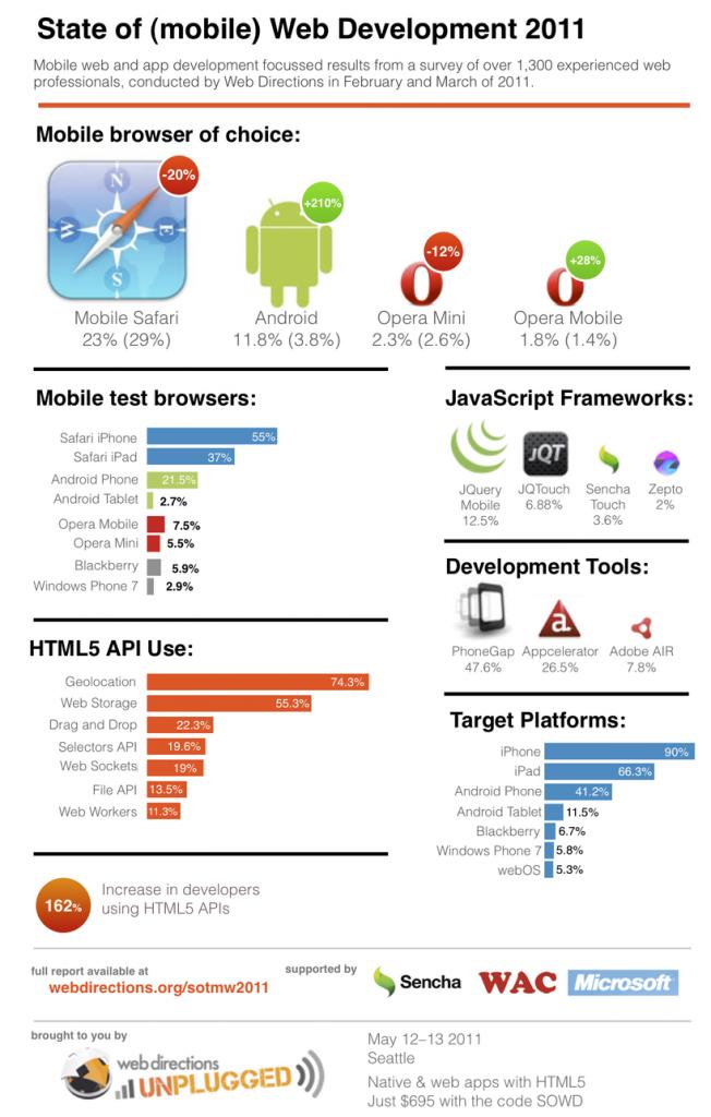 L'état du développement mobile web