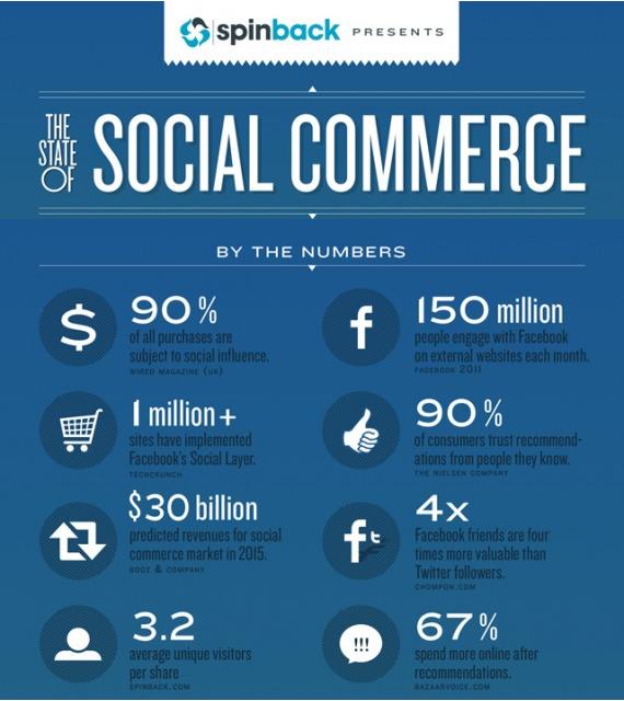 L'état du social commerce