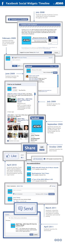 Les plugins sociaux Facebook de 2008 à nos jours