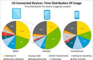 Comment utilisons-nous nos tablettes tactiles, smartphones et eReader?