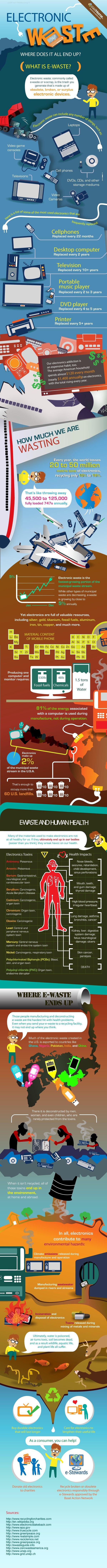 Les déchets électroniques [Infographie]