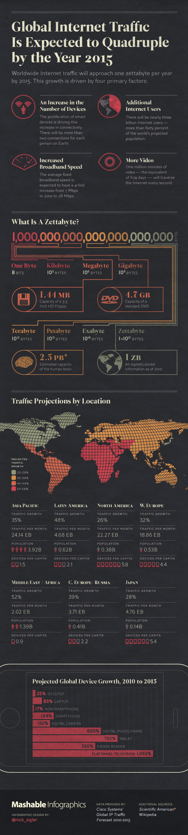 En 2015, le trafic Internet sera quadruplé