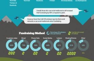L'investissement social