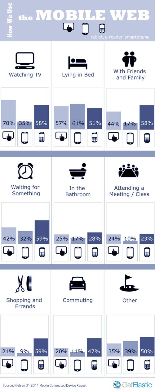 Comment utilisons-nous le web mobile?