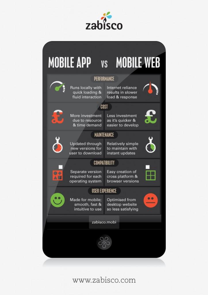 Application mobile vs Site version mobile