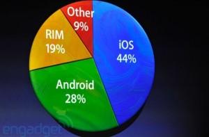 Part de marché iOS