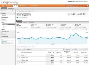 Partage réseaux sociaux sur Google analytics