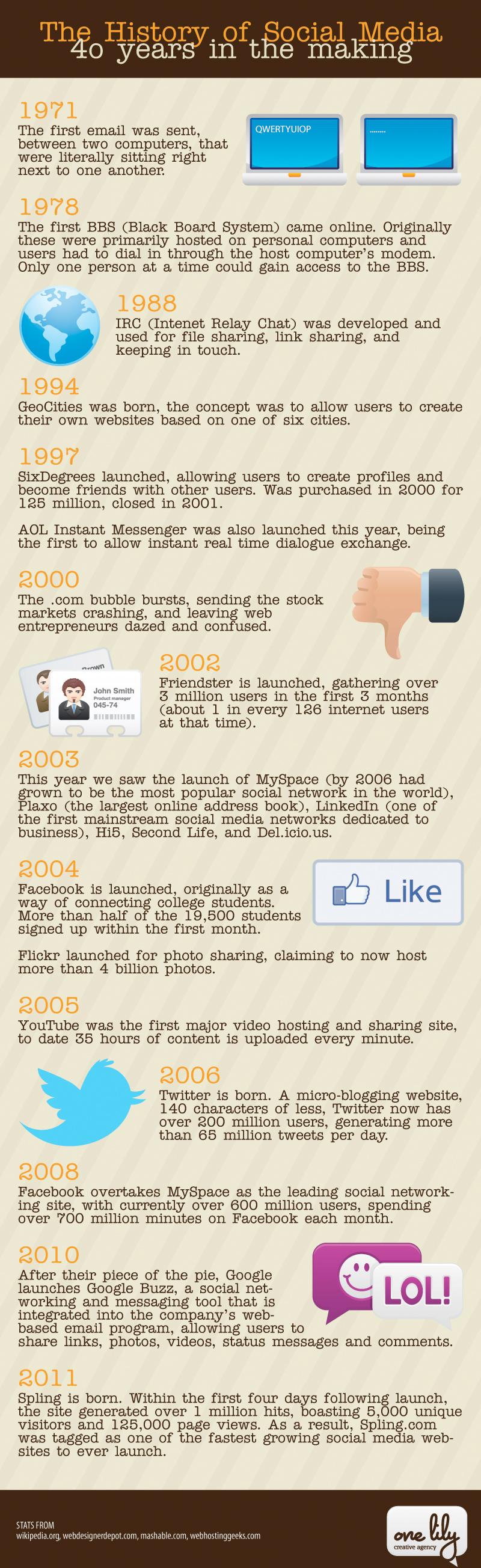 40 ans de social media