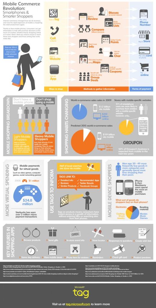 La révolution du shopping par mobile
