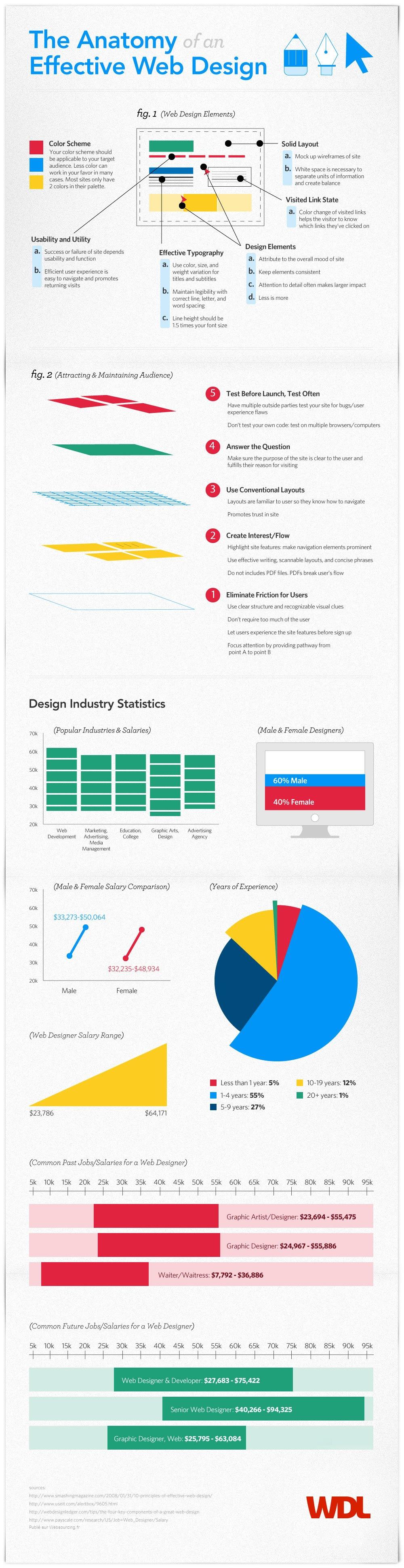 Tout savoir sur le design et les webdesigners