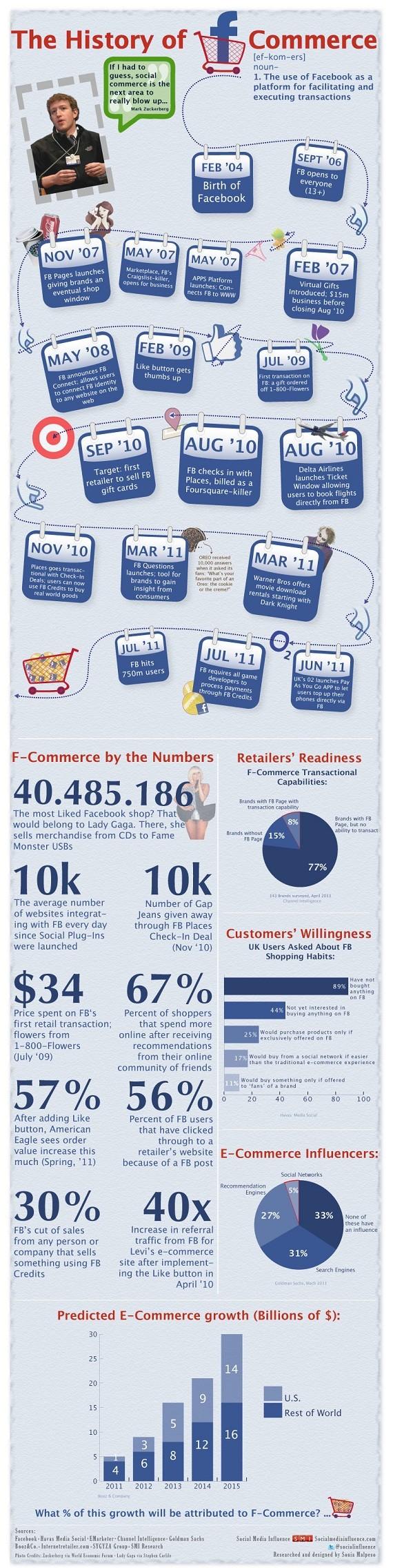 L'histoire du F-Commerce