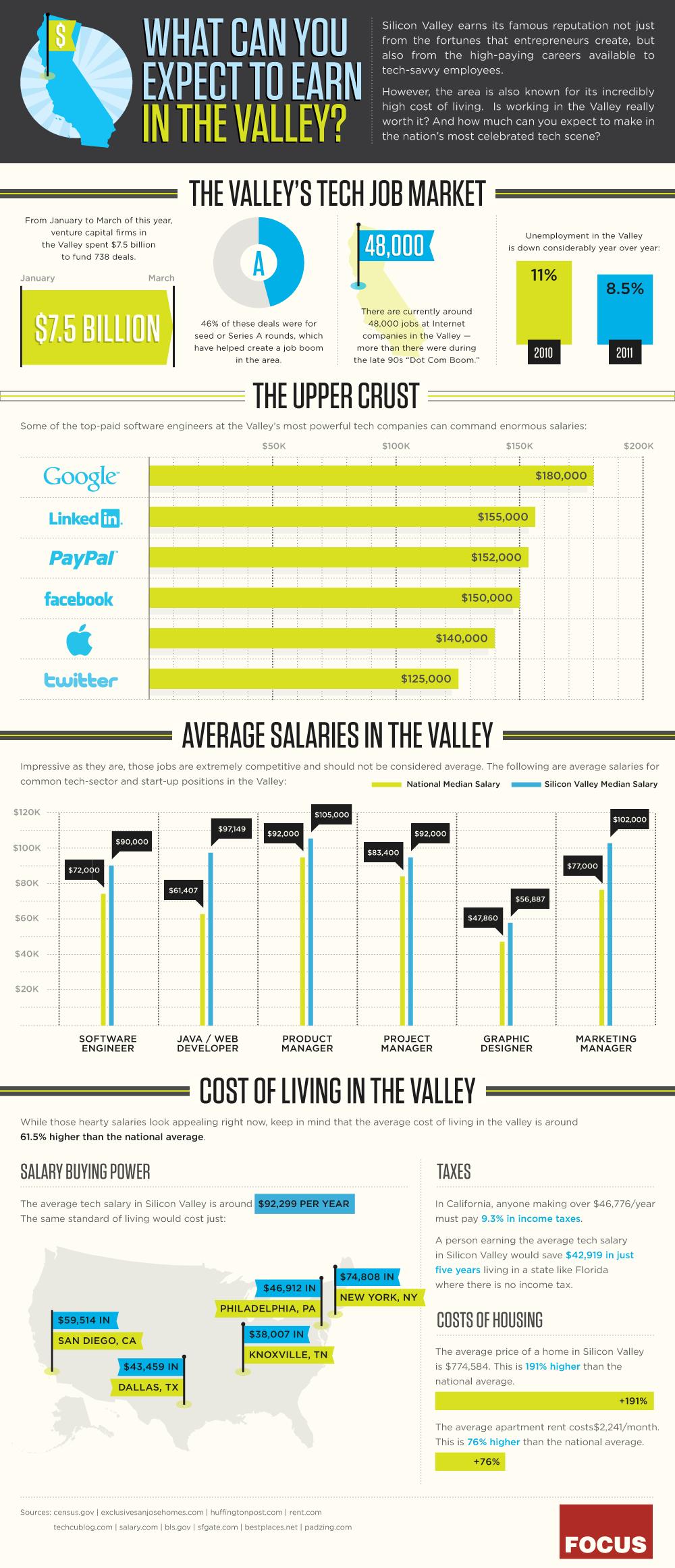 La silicon valley, un eldorado pour geek?