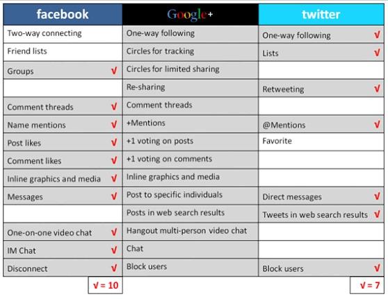 Comparatif des fonctionnalités Google Plus, Twitter et Facebook