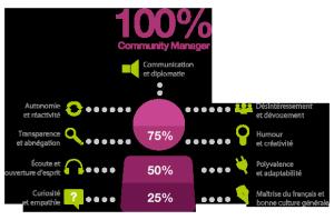 Les compétences d'un community manager
