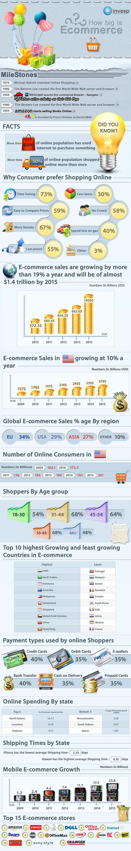 L'état du e-commerce en juillet 2011