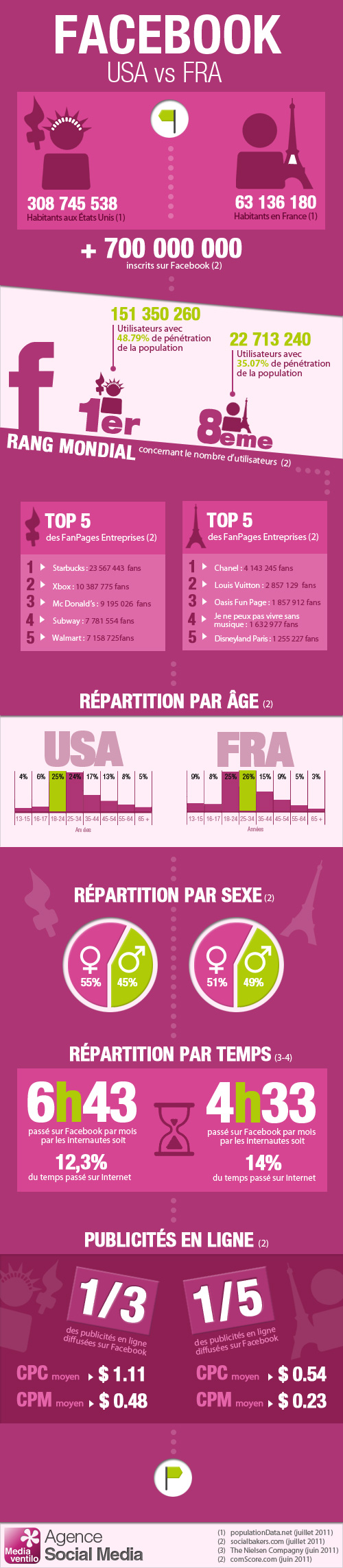 Facebook: USA vs France