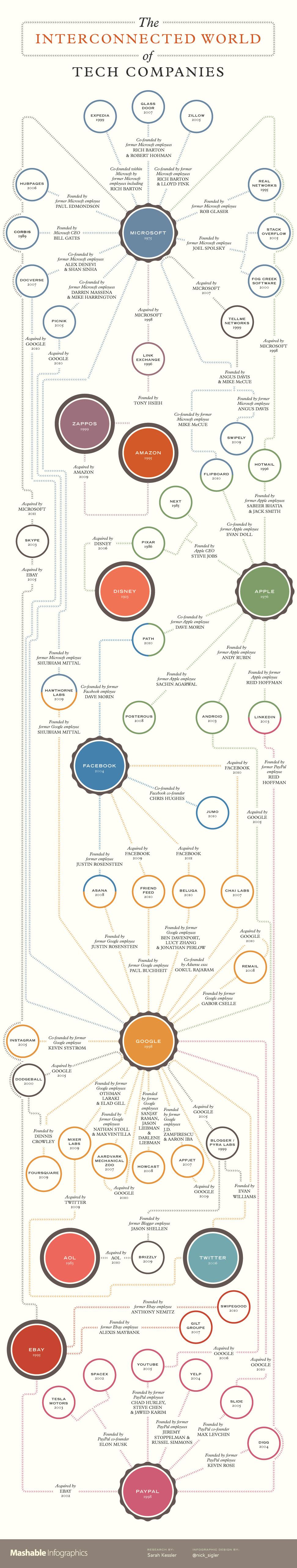 Le monde interconnecté des compagnies High Tech