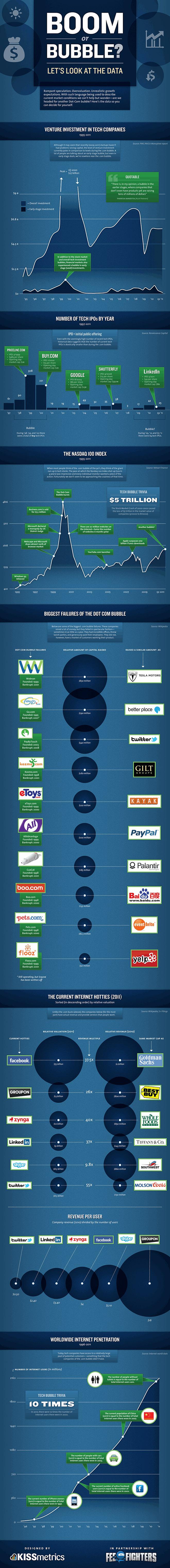 Assistons-nous à une nouvelle bulle de l'Internet?