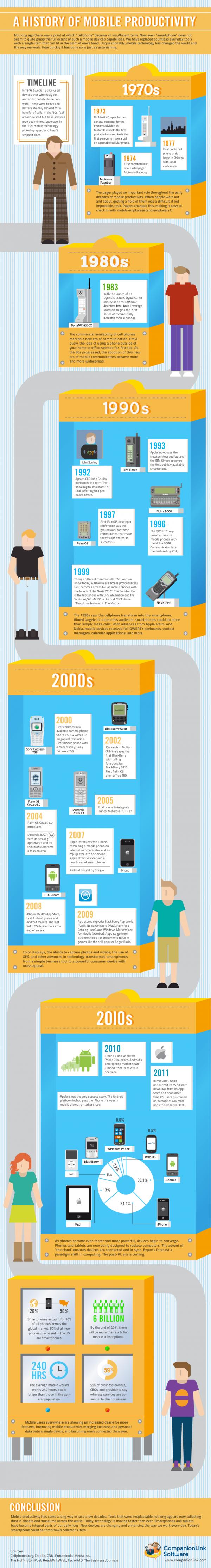 L'histoire de la productivité mobile