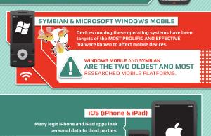 L'évolution rapide des virus pour mobile