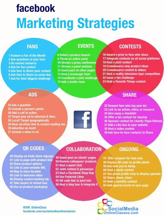 Infographie idées d action marketing pour facebook