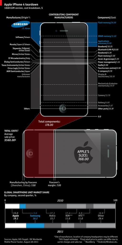 25% de l'iPhone 4 fourni par Samsung