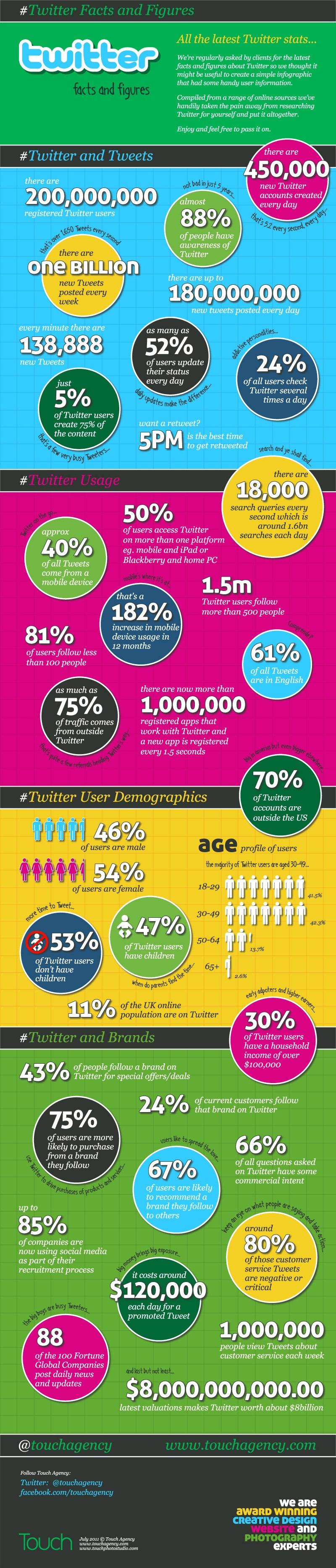 Toutes les stats à jour sur Twitter