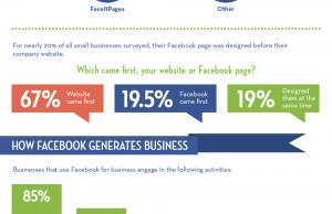 Facebook et les entreprises