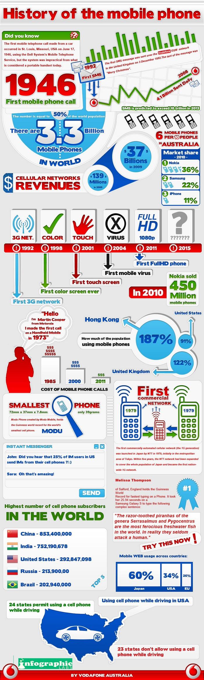 Historique téléphonie mobile