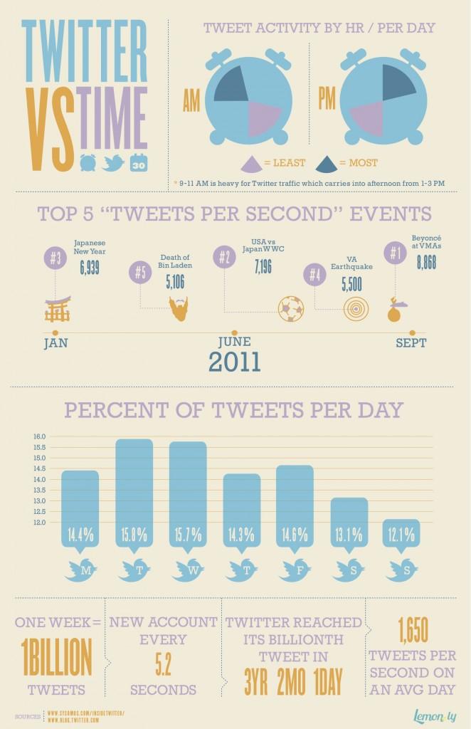 Twitter vs le temps, quelques statistiques