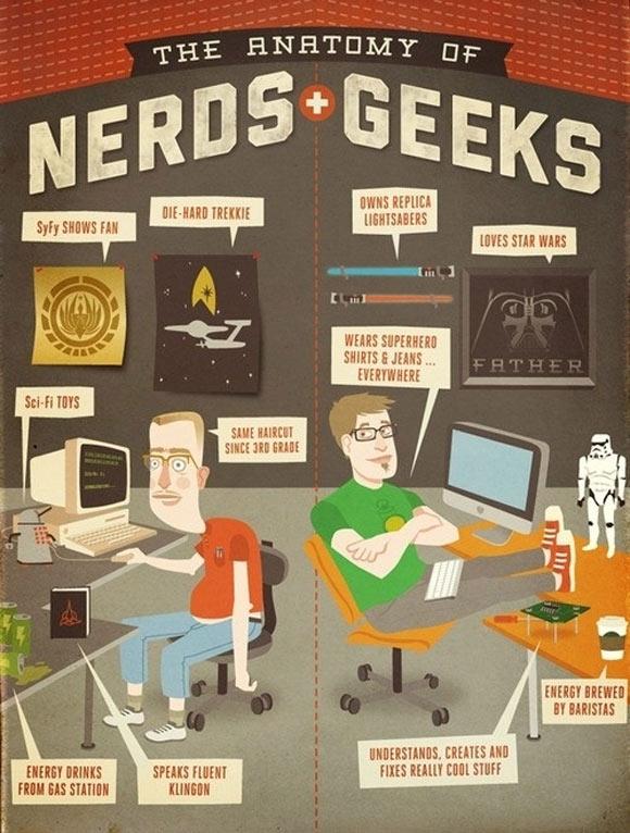 Différences entre un geek et un nerd