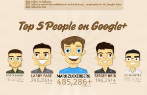 Google Plus en chiffres clés