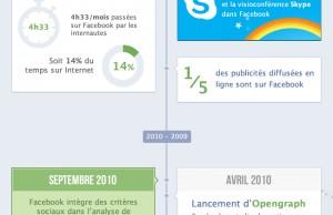 L'histoire de Facebook en Timeline