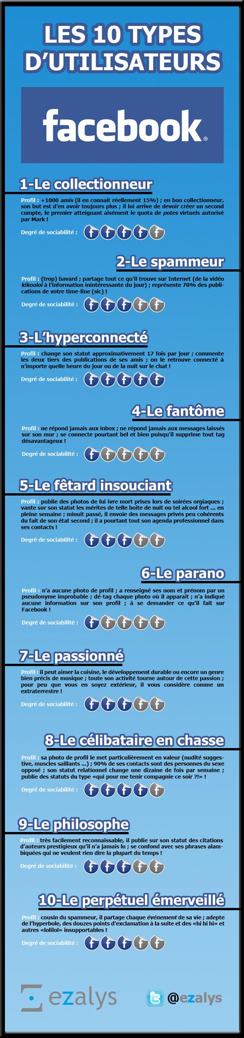 Les 10 profils d'utilisateurs Facebook