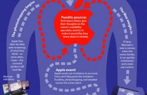 L'anatomie d'une rumeur Apple