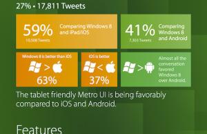 Que disent les gens de Windows 8 sur Twitter