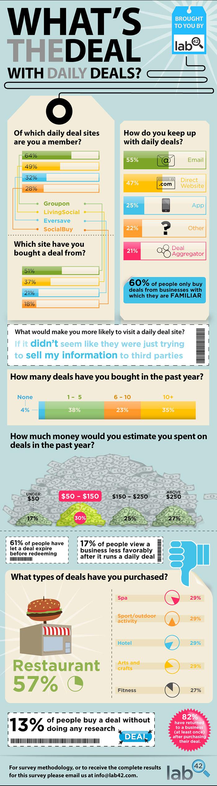 Statistiques sur les plateformes de coupons de réductions